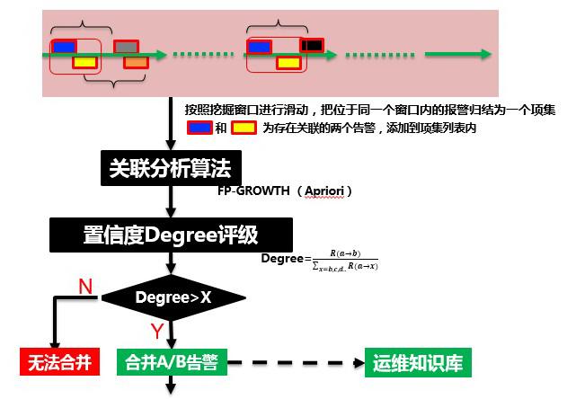 面向业务的智能运维:中国移动智能运维系统探索与实践