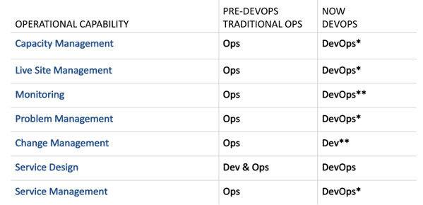 微软开发团队的DevOps实践启示