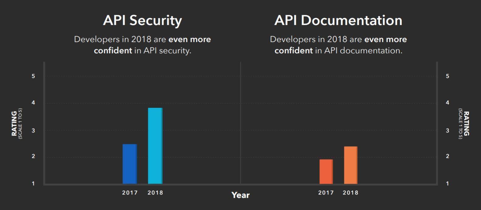 REST API面临的7大安全威胁