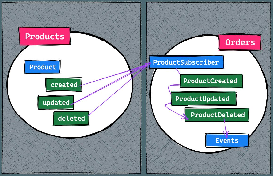如何设计一款大型Laravel应用程序的架构(上)?