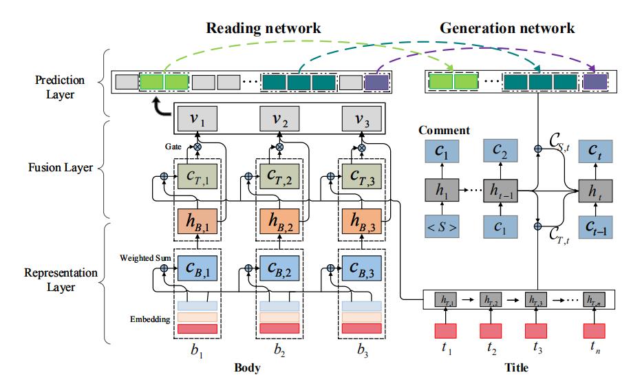 AI自动生成新闻评论:微软联合北航提出全新深层模型DeepCom