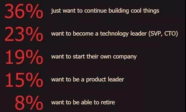 行业要选区块链,语言要选Go?2020年软件工程师择业指南