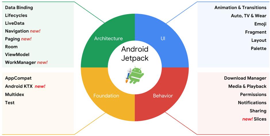 2020年需要关注的5大Android开发技术