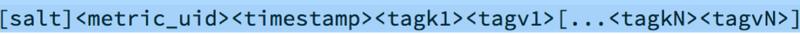 时序数据库深入浅出之存储篇