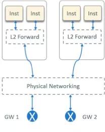 云计算时代携程的网络架构变迁