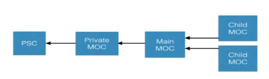正确使用Core Data多线程的3种方式