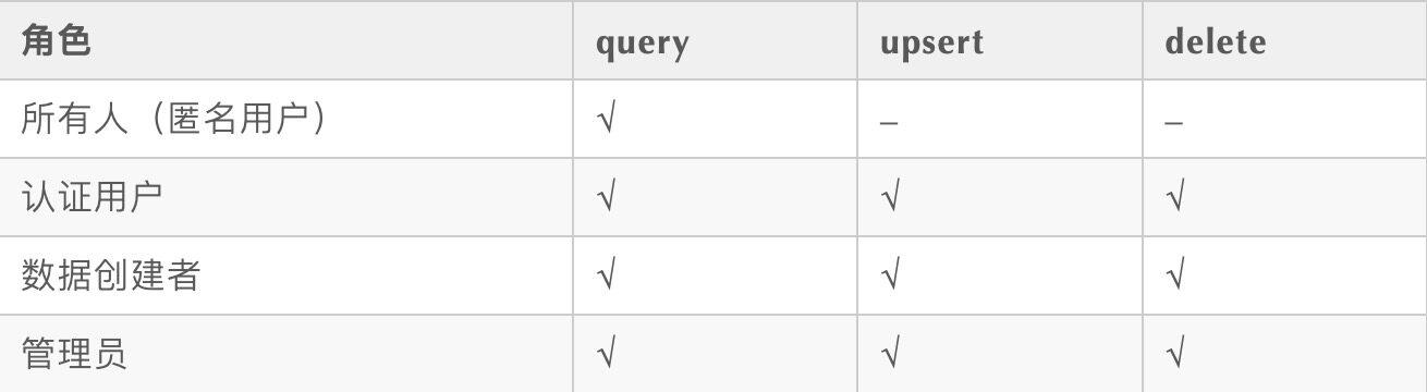 基于HUAWEI AppGallery Connect的移动开发新尝试