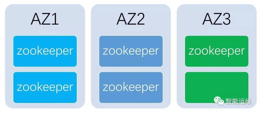 跨 AZ 部署最佳实践之 Zookeeper
