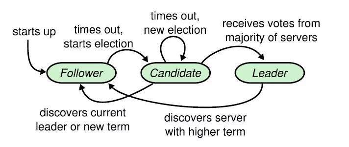 深入浅出etcd系列part 1 – 解析etcd的架构和代码框架
