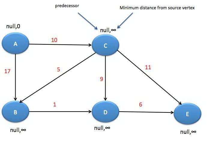 Java数据结构和算法百大面试题