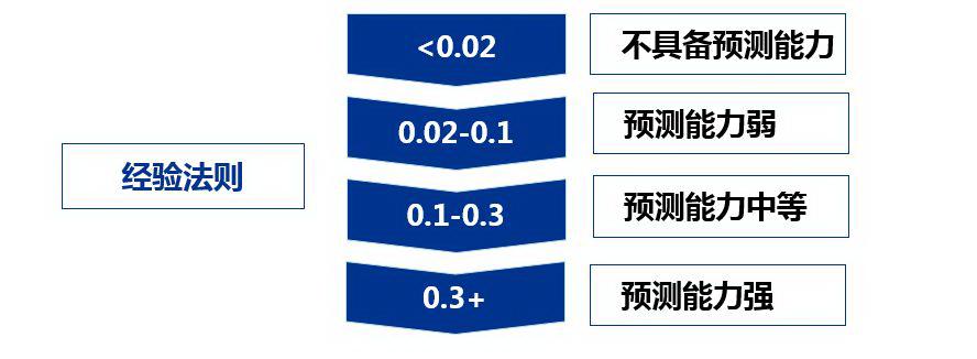 基于Logistict回归的评分卡模型
