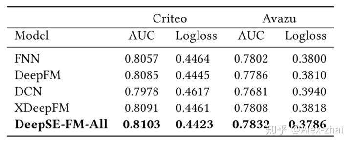 新浪微博FiBiNET:结合特征重要性和双线性特征交互进行CTR预估