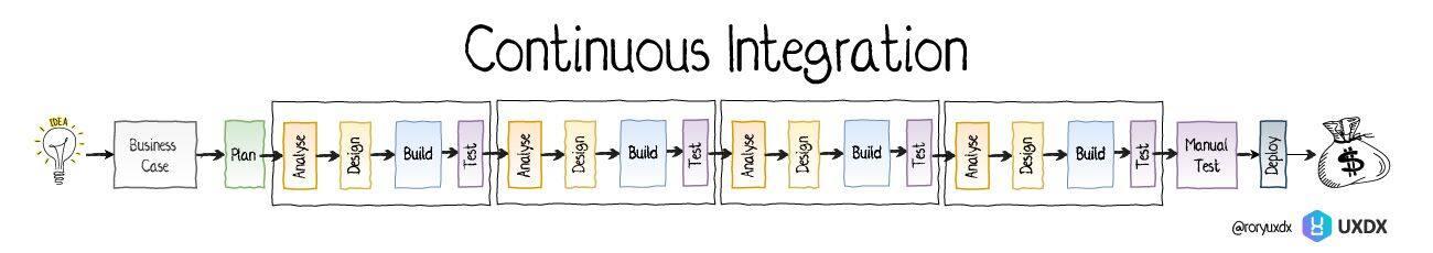 软件交付的演进历程