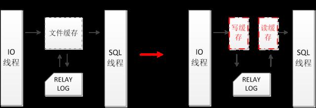 MySQL 5.7高可用数据库内核深度优化三步走