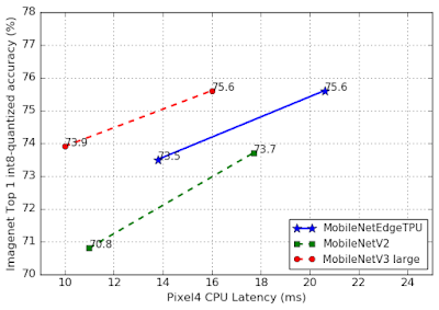 谷歌开源下一代移动端计算机视觉模型:基于AutoML的MobileNetV3和MobileNetEdgeTPU