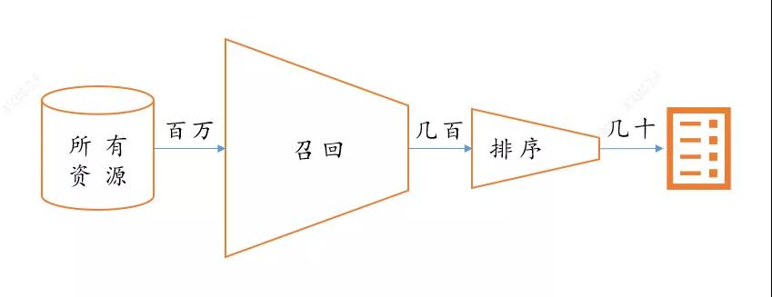 汽车之家推荐系统排序算法迭代之路
