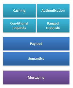 Roy Fielding谈Google SPDY协议