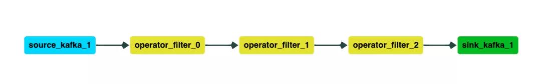 Streaming SQL在贝壳的演进之路