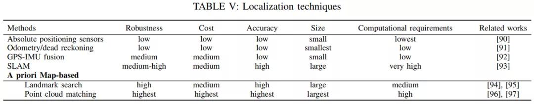 论文解读:自动驾驶新技术与通用实践