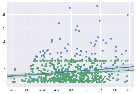 使用开源概率编程语言Pyro对截尾时间-事件数据进行建模