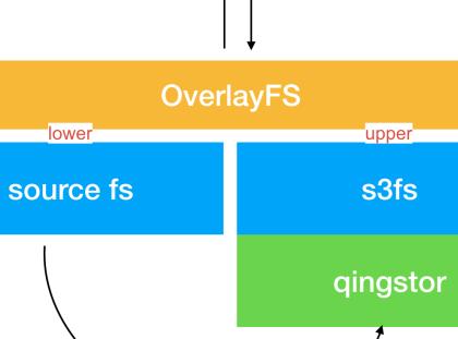 利用 S3FS 将 S3 作为共享存储挂载到 Kubernetes Pod