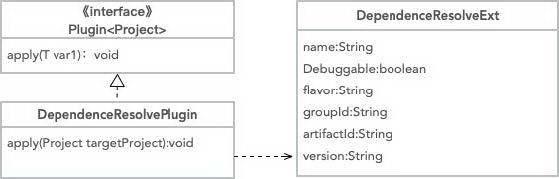 有赞 Android 编译进阶之路——全量编译提效方案