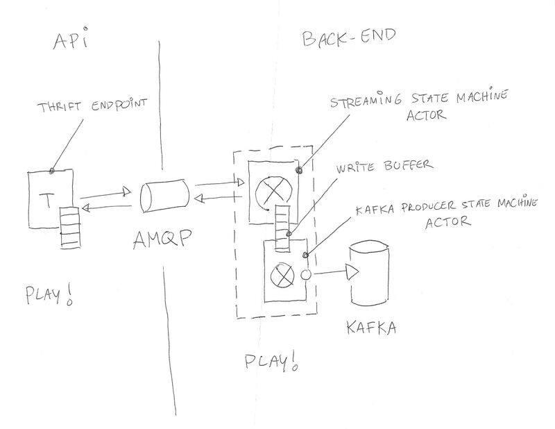 Autodesk基于Mesos的可扩展事件系统