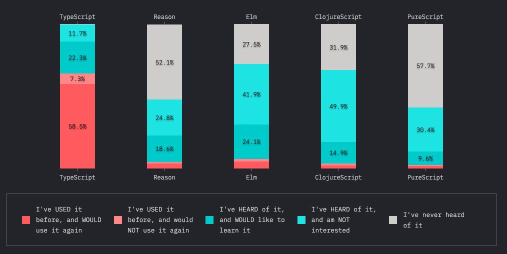 2019 年 JavaScript 生态圈调查报告出炉!