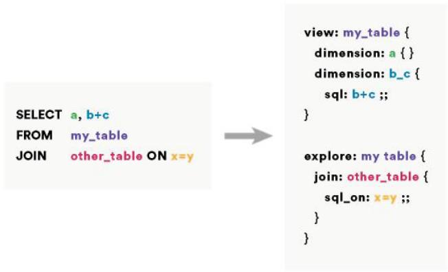 利用 LookML 项目导入功能简化代码可复用性