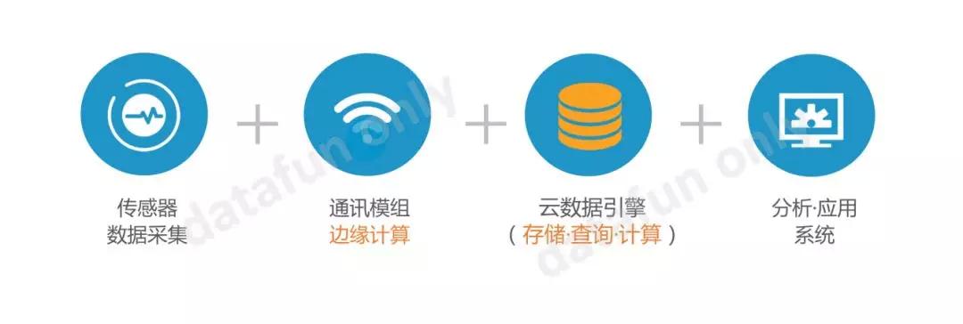 Hadoop or TDengine,如何做物联网大数据平台的选型?