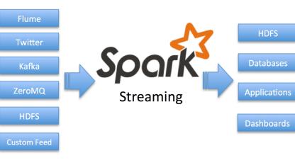 Spark Streaming源码分析:DStream的内置和运行