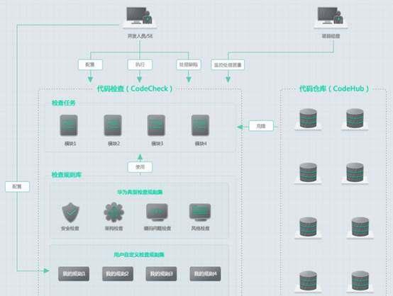 每月亿行代码、全球数万研发,落地DevOps的协同平台DevCloud