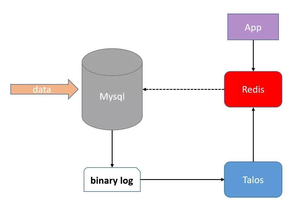 MySQL 数据实时同步实践
