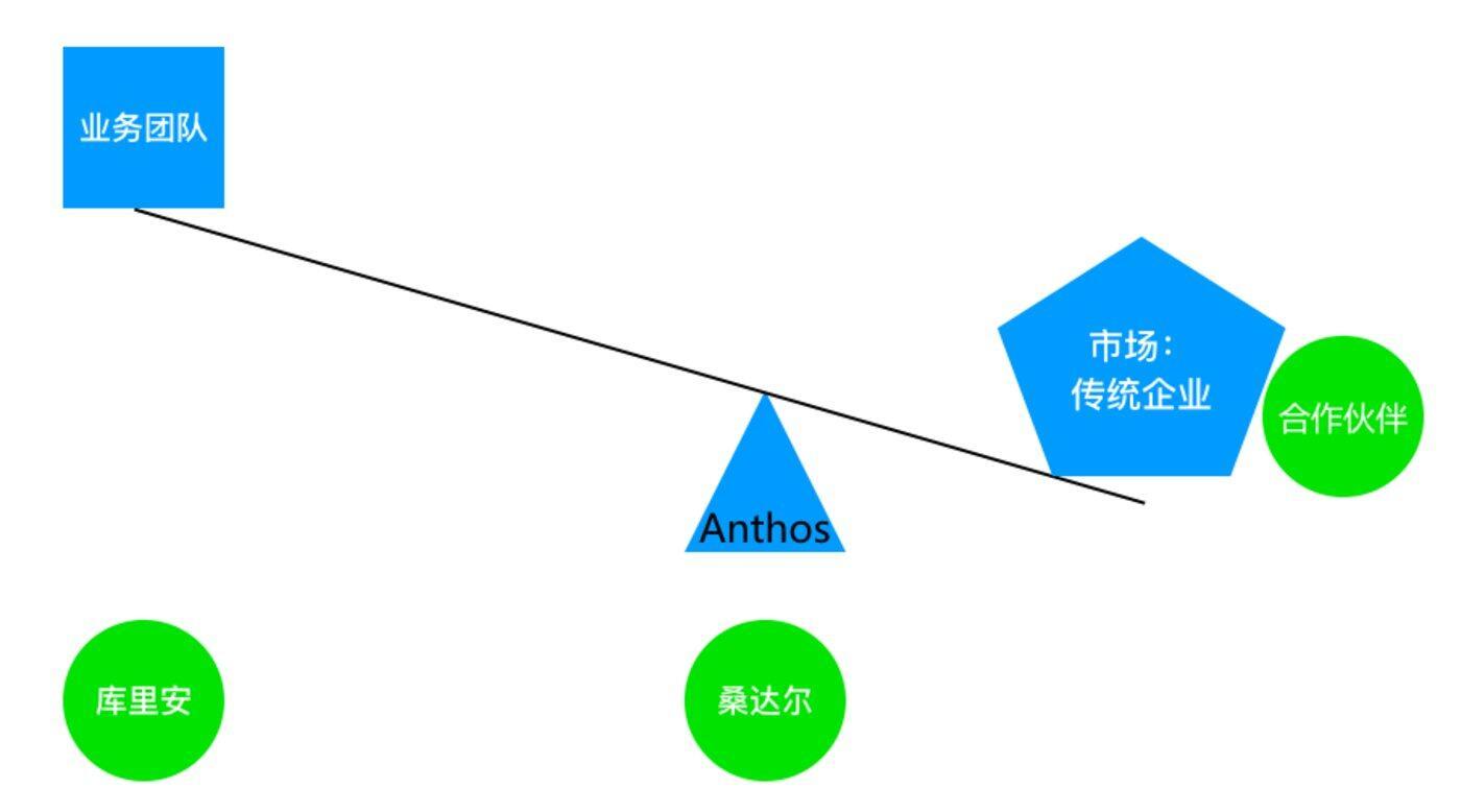 Anthos深度分析,看懂谷歌云的三级火箭