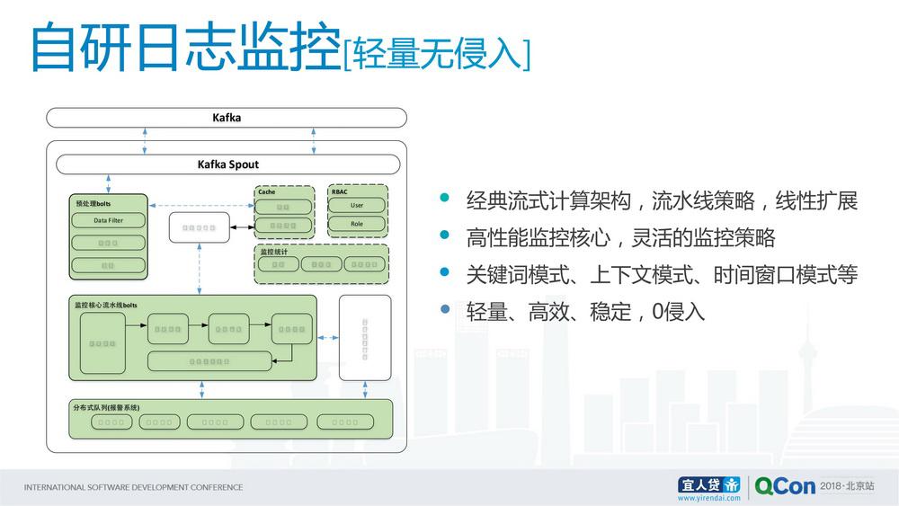 业务高速发展下的互联网金融系统架构演进
