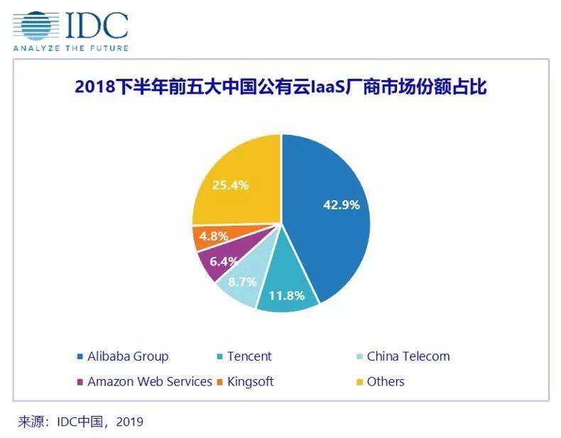IDC最新报告:百度智能云营收增速超410%成国内最快