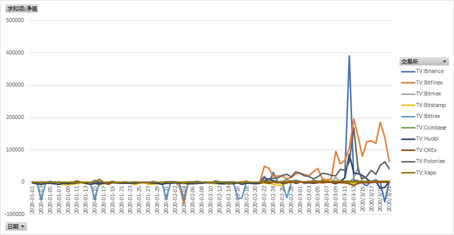 """区块链周报:交易所比特币流出量持续上升;北京""""监管沙盒""""将出台监管细则"""