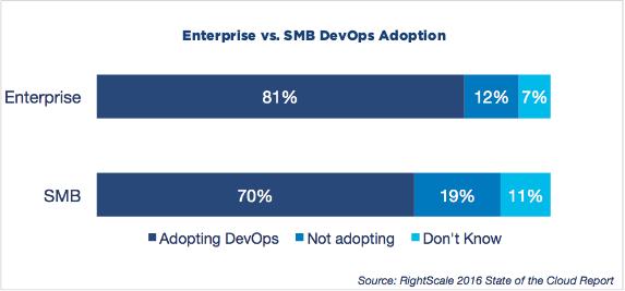 RightScale发布DevOps趋势报告:Docker在企业端的采用率正在上升,Chef和Puppet主导着市场
