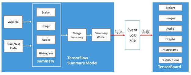 深度学习利器:TensorFlow实战