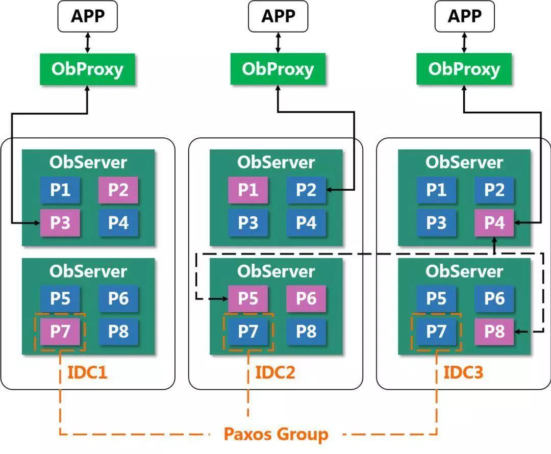 100%自主知识产权!蚂蚁金服自研数据库OceanBase的设计与实践哲学