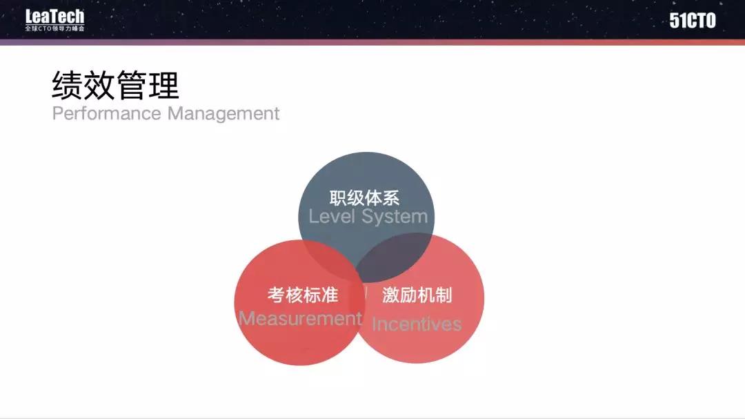 大型科技团队的管理:面向未来的科技组织