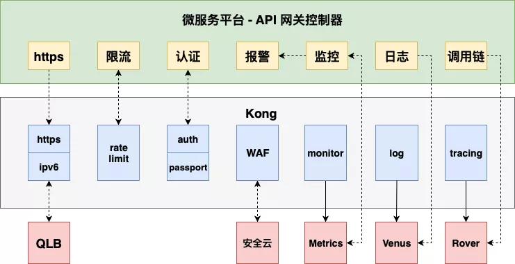 一站式入口服务:爱奇艺微服务平台 API 网关实战