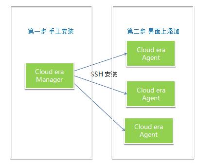 从分布式管理到多租户实现,企业级大数据系统如何利用开源生态构建?