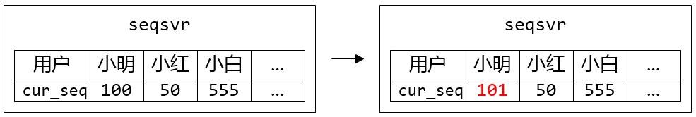 微信序列号生成器架构设计及演变