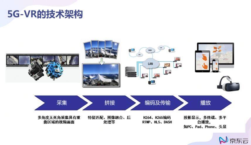 从处理到分发,如何应对5G时代视频技术的新升级