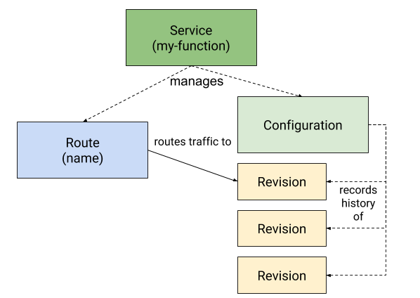Knative 基本功能深入剖析:Knative Serving 的流量灰度和版本管理