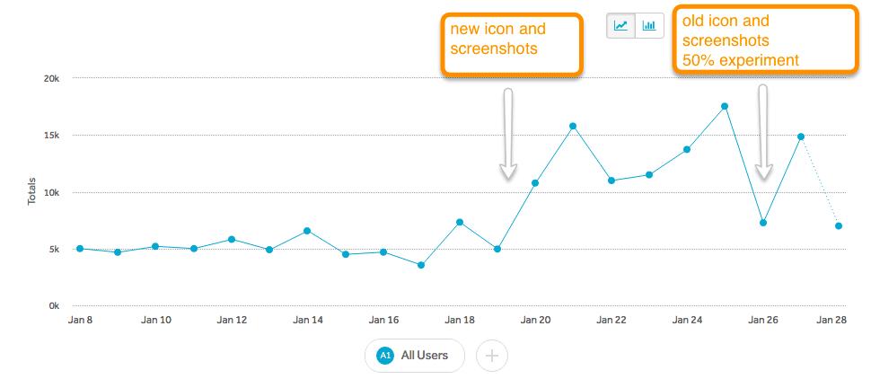 我怎样让一款App获得200万+的下载量,还从广告上赚了10万?