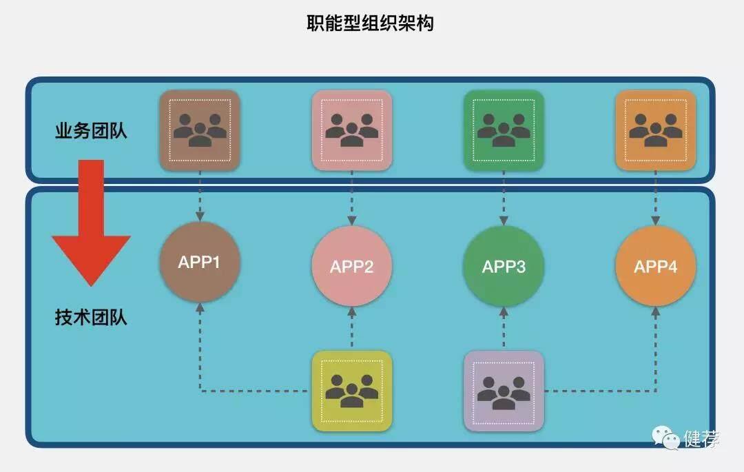白话中台战略-4:Platform as a Product(组织篇)(四)