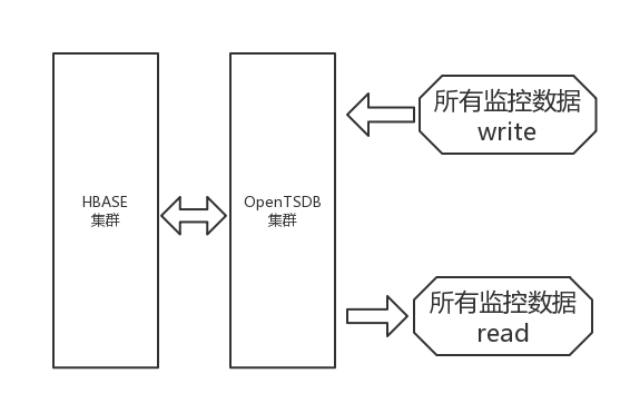 OpenTSDB容器化之路