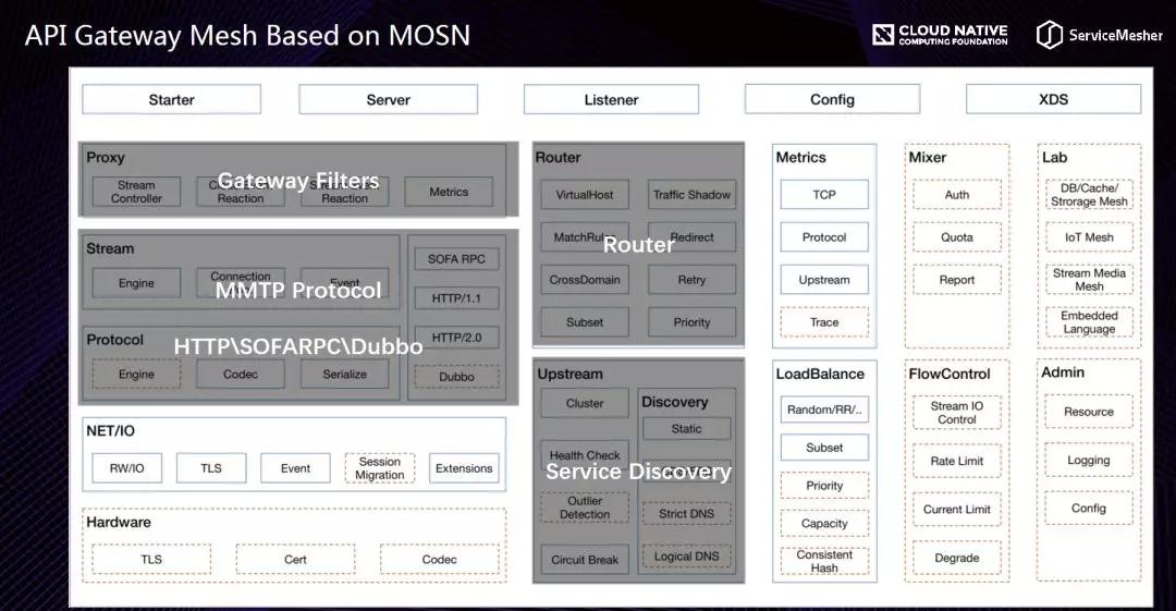蚂蚁金服 API Gateway Mesh 思考与实践